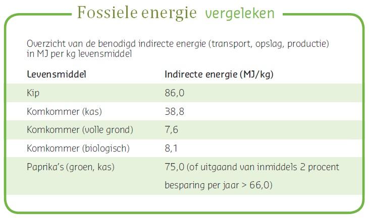 biologisch fossiele energie vergeleken