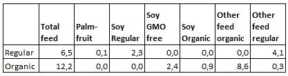 engels soy organic feed versus regular